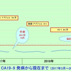 定期検査結果(術後1年8カ月)