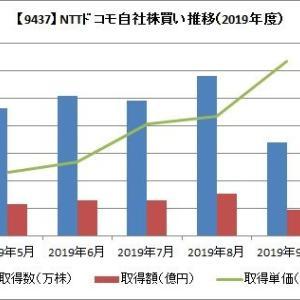 【NTTドコモ】9月の自社株買いは677万株!!株高で取得ペースは鈍る