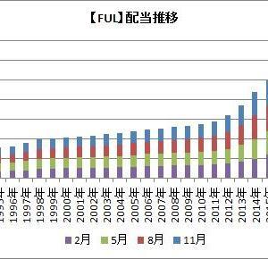 【米国株】PG/FUL/HRL連続増配株の権利落日が近づいているよ!
