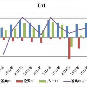 【たばこ株】JT/PM/MO/BTIのキャッシュフローを比較していみた