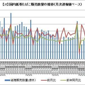 【JT】9月国内紙巻きたばこに増税前駆け込み需要はなく撃沈か?