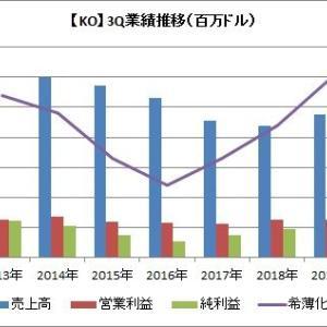 【KO】2019-3Qコカ・コーラは増収増益で、見通しも上方修正したよ!