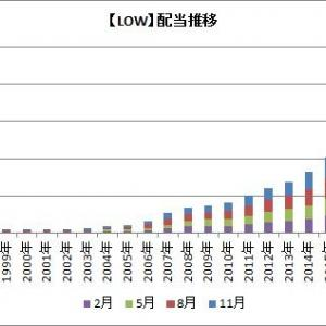 【米国株】連続増配株のLOWやCLが権利落ちするよ!