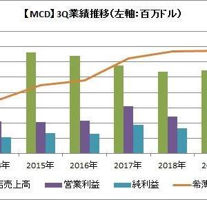 【MCD】絶好の買い場?!米マクドナルドは売上高増も、予想届かず株価急落!!