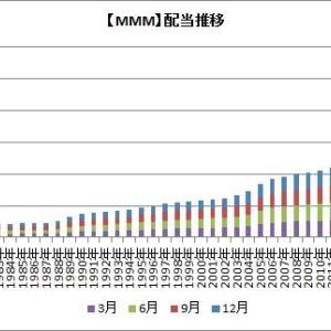 【MMM】3Mが四半期配当(12月分)を発表したよ。来年の年間配当はどうなる?