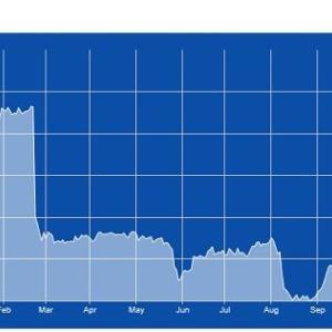 【KHC】クラフト・ハインツ株が6%急落!その原因とそれが示唆するものとは?