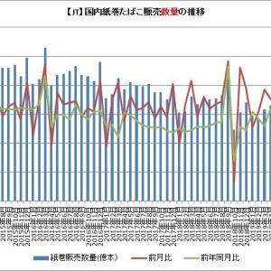 【JT】10月の国内紙巻たばこの販売は前年比で大幅に増加したよ!