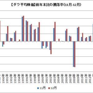 ダウ平均株価は12月末に掛けて一段の上昇はあるのか?