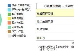 【確定拠出年金】2019年11月度の資産額は226万円でした(17.6万円増)