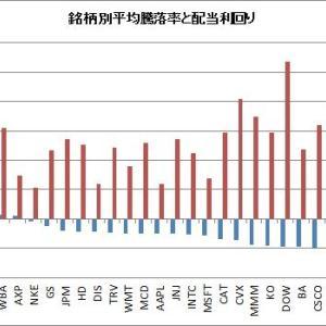 【ダウ30種】権利落ち日では71%の確率で株価は下落する