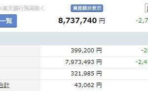 【運用状況】2020年2月末の資産合計は873万円(113万円減少)でした・・・