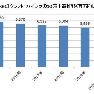 【朗報】クラフト・ハインツが1Q既存事業売上高6%増加を予想!!