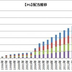 【PG】P&Gが6%の増配を発表したよ!連続増配は64年へ!