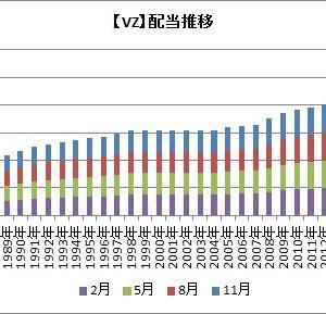 【VZ】ベライゾンが四半期配当を発表したよ!