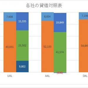 【JAL】特別支援金15万円払っても、実は財務的には余裕?