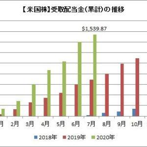 【配当】7月までの配当累計額が昨年を超えたよ