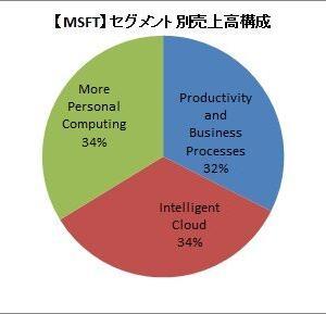 【MSFT】マイクロソフトの4Q決算は市場予想を上回るが、減益に!