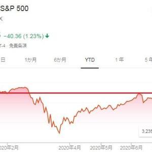 S&P500インデックスファンドは必ずしも指数に連動していない?