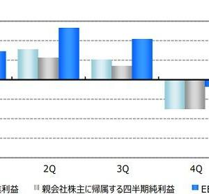 【ANA決算】過去最悪1088億円の純損失より、注目すべき点とは?