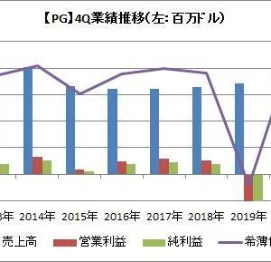 【PG】プロクター&ギャンブルは予想上回る増収増益で、株価130ドル突破!