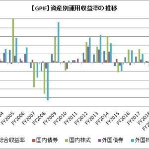 やはり投資は長期視点だね。GPIFが過去最高益(4-6月)の模様