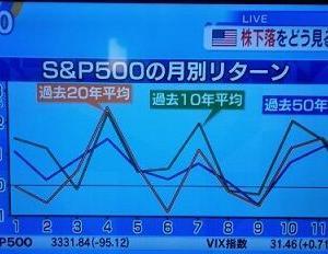 【米国株】9月はリターンが悪い月だったね
