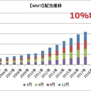 【速報】マイクロソフトが10%増配を発表!!