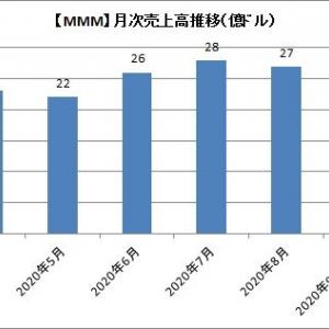 【MMM】3Mの8月売上高は27億ドルでした。日本事業は大幅リストラになりそう