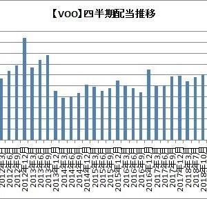 【配当】VOOとVIGが減配か?!