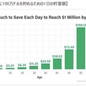 バフェット太郎は「500円」と言う。マシュー・カーは「2ドル」と言う。