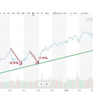 米株続落!買い増しに備えて現金の用意を!