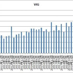 バンガード米国配当株ETFのVIGとVYMも配当が発表されたよ!