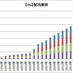 【PG】最強の連続増配株が四半期配当を発表したよ!