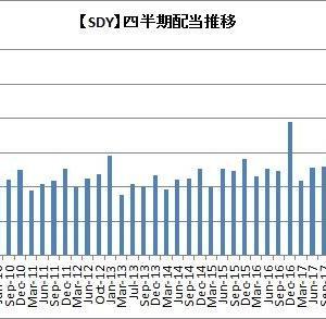 【朗報】SDYとSPYDは前年同期比で大幅増配だよ!