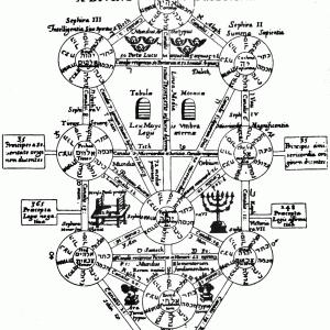 カバラの「生命の樹」とヌーソロジーの類似点について