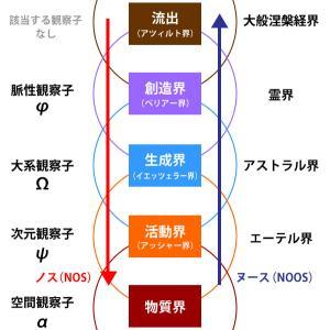 ヌーソロジーの次元構造について