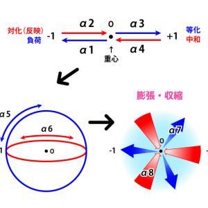 ψ1~2の膨張・収縮について思うこと|ヌーソロジー
