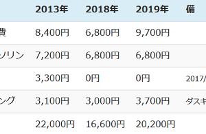 年金生活2020 (その2 準公共料金・税保険料)