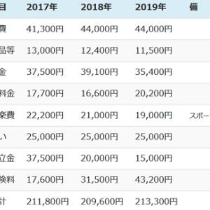年金生活2020 (その3 年間生活費)