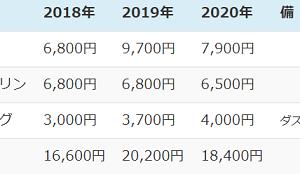 年金生活2021 【2】2020年の準公共料金・税保険料