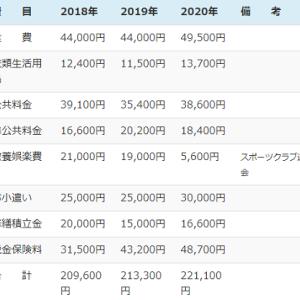 年金生活2021 【3】2020年の月平均生活費