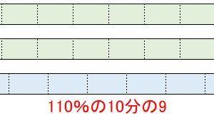 【Excel消費税】10パーセント増し、10パーセント引きを計算するのに関数はいらない