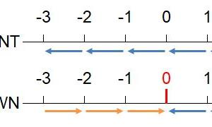 【Excel】整数値にするときの変則的な端数処理まとめ(五捨六入、六捨七入、五捨五超入、銀行丸め)