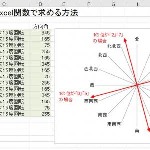 今年の恵方巻き丸かぶりの方角をExcel関数で計算する方法【5で割るだけ】