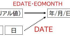 【Excel】EOMONTH関数は月末を求める関数ですが、月初も計算できます