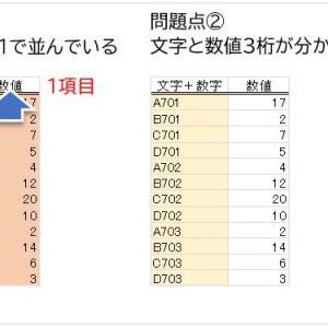 【Excel】縦に並んでいるデータはグラフが作れないのでピボットテーブルで作り直せ!