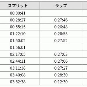 水戸黄門漫遊マラソンレポ④(まとめ)
