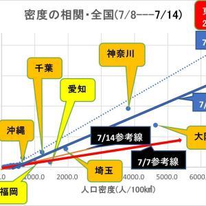 東京2020直前に感染拡大、来週は2020超か