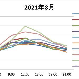 2021-8月滞在中の気温