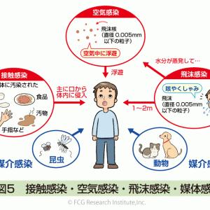 【今更】新型コロナウイルスは空気感染すると、米CDCが確認!!!!!